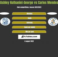 Ashley Nathaniel-George vs Carlos Mendes h2h player stats