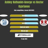 Ashley Nathaniel-George vs Hector Kyprianou h2h player stats