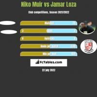 Niko Muir vs Jamar Loza h2h player stats