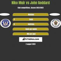 Niko Muir vs John Goddard h2h player stats
