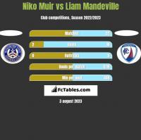 Niko Muir vs Liam Mandeville h2h player stats
