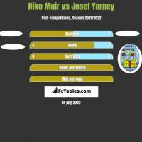 Niko Muir vs Josef Yarney h2h player stats