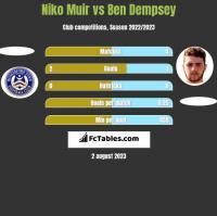Niko Muir vs Ben Dempsey h2h player stats
