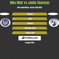 Niko Muir vs Jamie Sharman h2h player stats