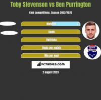 Toby Stevenson vs Ben Purrington h2h player stats