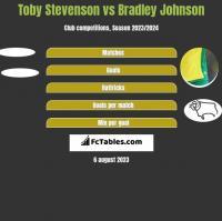 Toby Stevenson vs Bradley Johnson h2h player stats