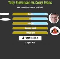 Toby Stevenson vs Corry Evans h2h player stats