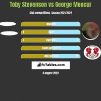 Toby Stevenson vs George Moncur h2h player stats