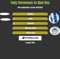 Toby Stevenson vs Glen Rea h2h player stats