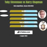 Toby Stevenson vs Harry Chapman h2h player stats