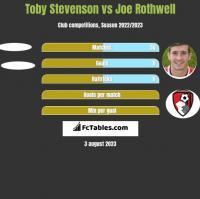 Toby Stevenson vs Joe Rothwell h2h player stats