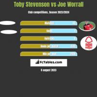 Toby Stevenson vs Joe Worrall h2h player stats