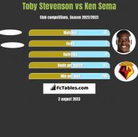 Toby Stevenson vs Ken Sema h2h player stats