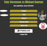 Toby Stevenson vs Michael Dawson h2h player stats