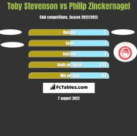 Toby Stevenson vs Philip Zinckernagel h2h player stats