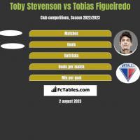 Toby Stevenson vs Tobias Figueiredo h2h player stats