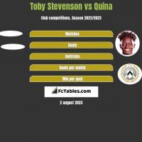 Toby Stevenson vs Quina h2h player stats