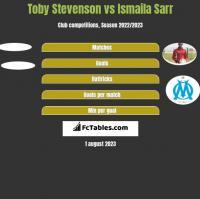 Toby Stevenson vs Ismaila Sarr h2h player stats