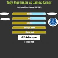 Toby Stevenson vs James Garner h2h player stats