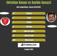 Christian Kouan vs Davide Gavazzi h2h player stats