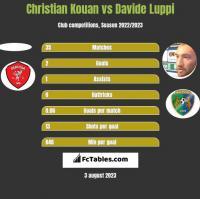 Christian Kouan vs Davide Luppi h2h player stats