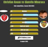 Christian Kouan vs Gianvito Misuraca h2h player stats