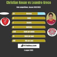 Christian Kouan vs Leandro Greco h2h player stats