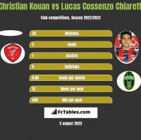 Christian Kouan vs Lucas Cossenzo Chiaretti h2h player stats
