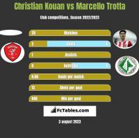 Christian Kouan vs Marcello Trotta h2h player stats