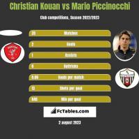 Christian Kouan vs Mario Piccinocchi h2h player stats