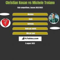 Christian Kouan vs Michele Troiano h2h player stats