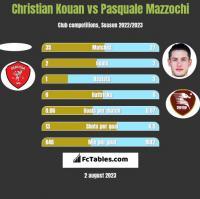 Christian Kouan vs Pasquale Mazzochi h2h player stats