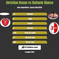 Christian Kouan vs Raffaele Bianco h2h player stats