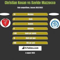 Christian Kouan vs Davide Mazzocco h2h player stats