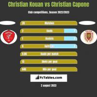 Christian Kouan vs Christian Capone h2h player stats