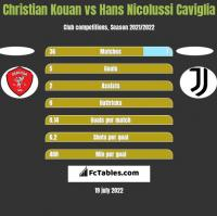 Christian Kouan vs Hans Nicolussi Caviglia h2h player stats
