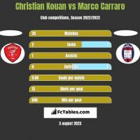 Christian Kouan vs Marco Carraro h2h player stats