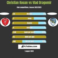 Christian Kouan vs Vlad Dragomir h2h player stats