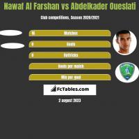 Nawaf Al Farshan vs Abdelkader Oueslati h2h player stats
