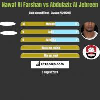 Nawaf Al Farshan vs Abdulaziz Al Jebreen h2h player stats