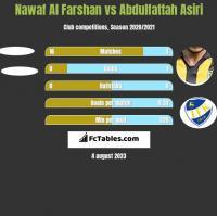Nawaf Al Farshan vs Abdulfattah Asiri h2h player stats