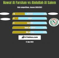 Nawaf Al Farshan vs Abdullah Al Salem h2h player stats