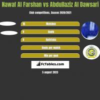 Nawaf Al Farshan vs Abdullaziz Al Dawsari h2h player stats