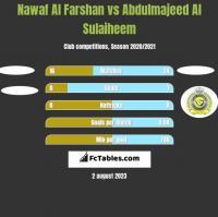 Nawaf Al Farshan vs Abdulmajeed Al Sulaiheem h2h player stats