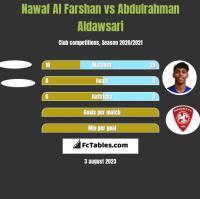 Nawaf Al Farshan vs Abdulrahman Aldawsari h2h player stats