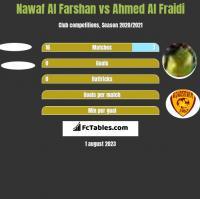 Nawaf Al Farshan vs Ahmed Al Fraidi h2h player stats