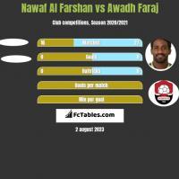 Nawaf Al Farshan vs Awadh Faraj h2h player stats