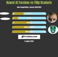Nawaf Al Farshan vs Filip Bradaric h2h player stats