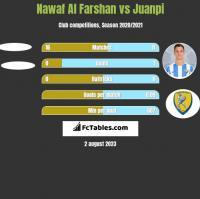 Nawaf Al Farshan vs Juanpi h2h player stats