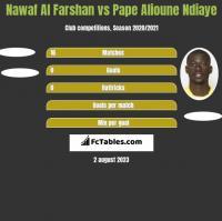 Nawaf Al Farshan vs Pape Alioune Ndiaye h2h player stats